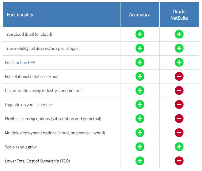 Compare-Acumatica-to-NetSuite