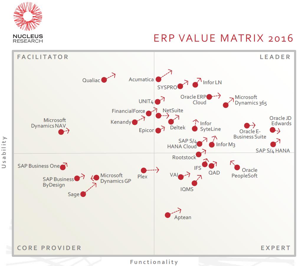 ERP-Value-Matrix.png